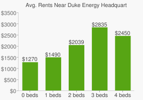 Graph of average rent prices for Duke Energy Headquarters