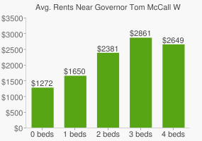 Graph of average rent prices for Governor Tom McCall Waterfront Park