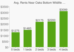 Graph of average rent prices for Oaks Bottom Wildlife Refuge