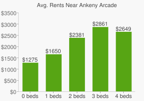 Graph of average rent prices for Ankeny Arcade