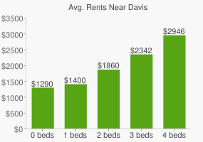 Graph of average rent prices for Davis