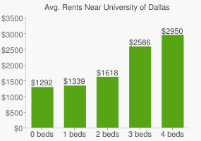 Graph of average rent prices for University of Dallas