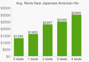 Graph of average rent prices for Japanese American Historical Plaza