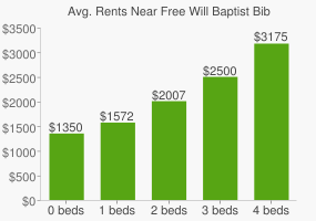 Graph of average rent prices for Free Will Baptist Bible College