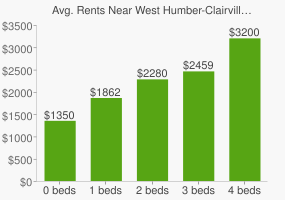 Graph of average rent prices for West Humber-Clairville Toronto