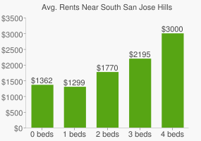 Graph of average rent prices for South San Jose Hills