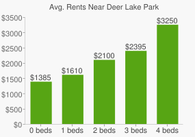 Graph of average rent prices for Deer Lake Park