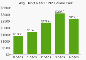 Graph of average rent prices for Public Square Park