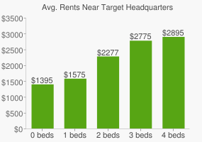 Graph of average rent prices for Target Headquarters