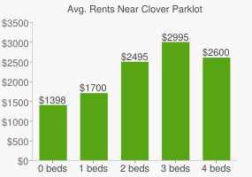Graph of average rent prices for Clover Parklot