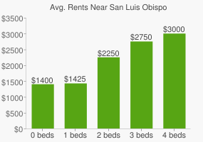 Graph of average rent prices for San Luis Obispo