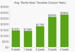 Graph of average rent prices for Tecolote Canyon Natural Park
