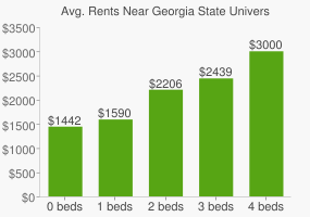 Graph of average rent prices for Georgia State University