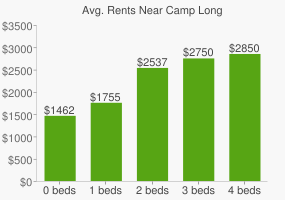 Graph of average rent prices for Camp Long