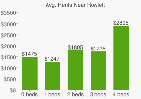 Graph of average rent prices for Rowlett