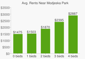 Graph of average rent prices for Modjeska Park