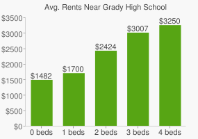 Graph of average rent prices for Grady High School