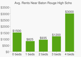 Graph of average rent prices for Baton Rouge High School