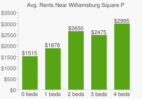 Graph of average rent prices for Williamsburg Square Park