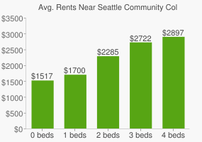 Graph of average rent prices for Seattle Community College - South Campus