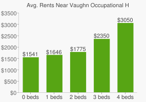 Graph of average rent prices for Vaughn Occupational High School