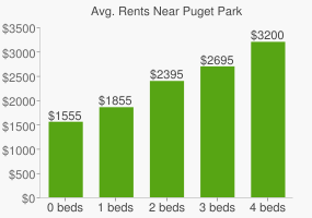 Graph of average rent prices for Puget Park