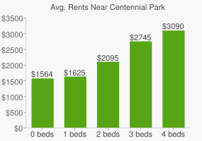 Graph of average rent prices for Centennial Park