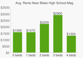 Graph of average rent prices for Blake High School-Magnet