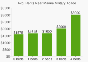 Graph of average rent prices for Marine Military Academy High School
