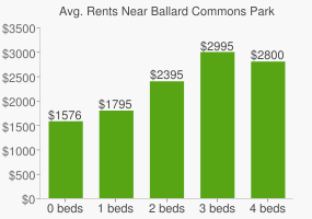 Graph of average rent prices for Ballard Commons Park