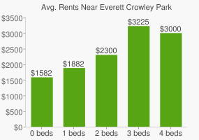 Graph of average rent prices for Everett Crowley Park
