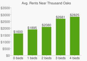 Graph of average rent prices for Thousand Oaks
