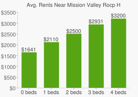 Graph of average rent prices for Mission Valley Rocp High School