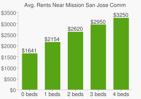 Graph of average rent prices for Mission San Jose Community Park