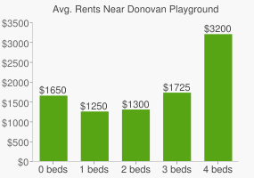 Graph of average rent prices for Donovan Playground