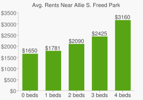 Graph of average rent prices for Allie S. Freed Park