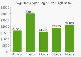 Graph of average rent prices for Eagle River High School