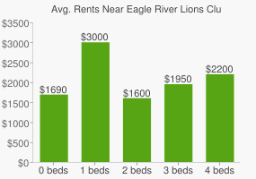 Graph of average rent prices for Eagle River Lions Club Community Park