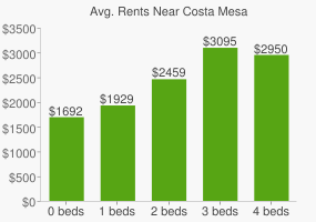 Graph of average rent prices for Costa Mesa