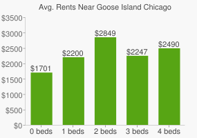 Graph of average rent prices for Goose Island Chicago