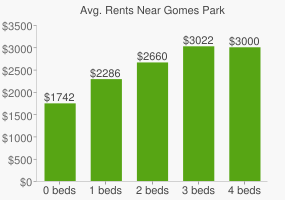 Graph of average rent prices for Gomes Park