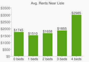 Graph of average rent prices for Lisle