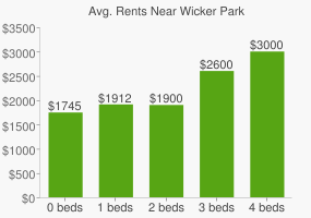 Graph of average rent prices for Wicker Park