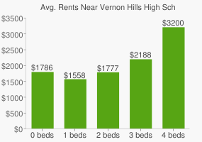Graph of average rent prices for Vernon Hills High School