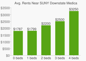 Graph of average rent prices for SUNY Downstate Medical Center