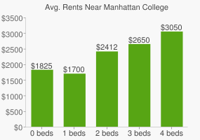 Graph of average rent prices for Manhattan College