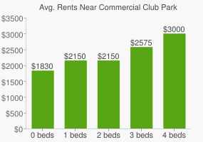 Graph of average rent prices for Commercial Club Park