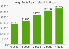 Graph of average rent prices for Vallejo Mill Historical Park