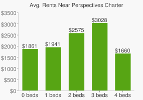 Graph of average rent prices for Perspectives Charter High School
