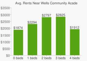 Graph of average rent prices for Wells Community Academy High School